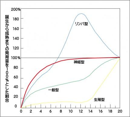 スキャモンの発達曲線